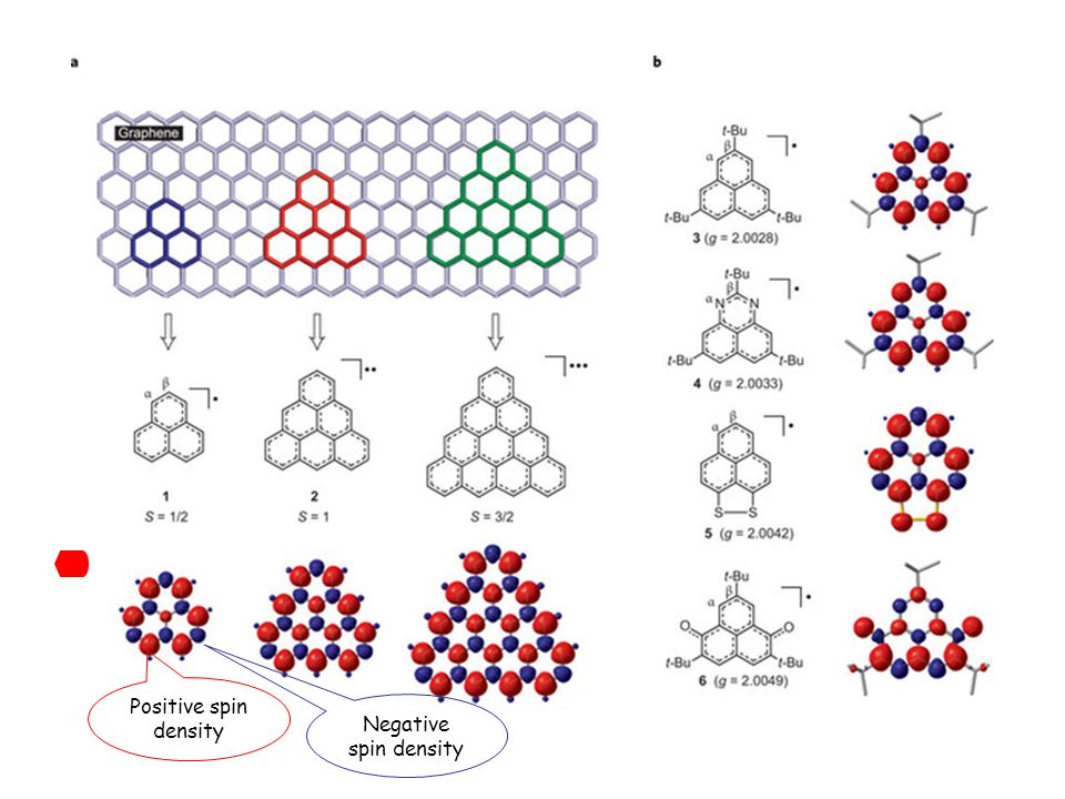 Positive spin density Negative spin density