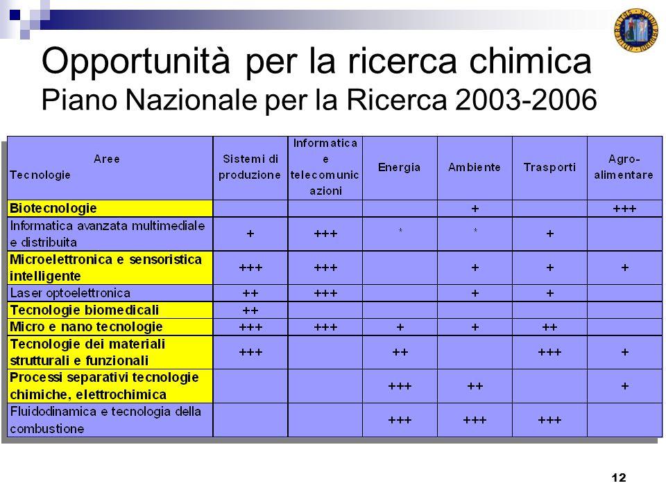 12 Opportunità per la ricerca chimica Piano Nazionale per la Ricerca 2003-2006
