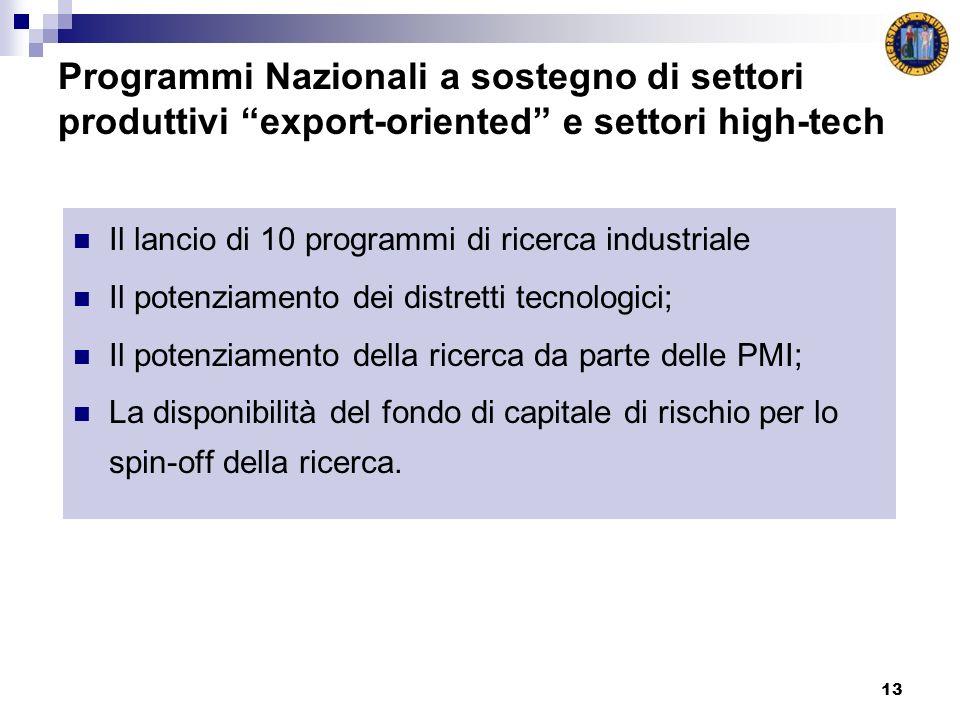13 Programmi Nazionali a sostegno di settori produttivi export-oriented e settori high-tech Il lancio di 10 programmi di ricerca industriale Il potenziamento dei distretti tecnologici; Il potenziamento della ricerca da parte delle PMI; La disponibilità del fondo di capitale di rischio per lo spin-off della ricerca.