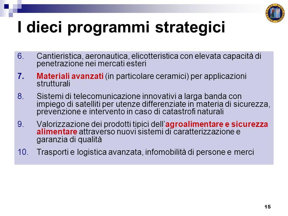 15 I dieci programmi strategici 6.Cantieristica, aeronautica, elicotteristica con elevata capacità di penetrazione nei mercati esteri 7.Materiali avan