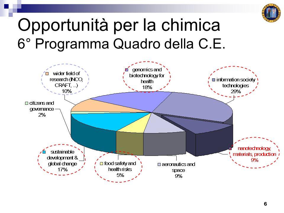 6 Opportunità per la chimica 6° Programma Quadro della C.E.