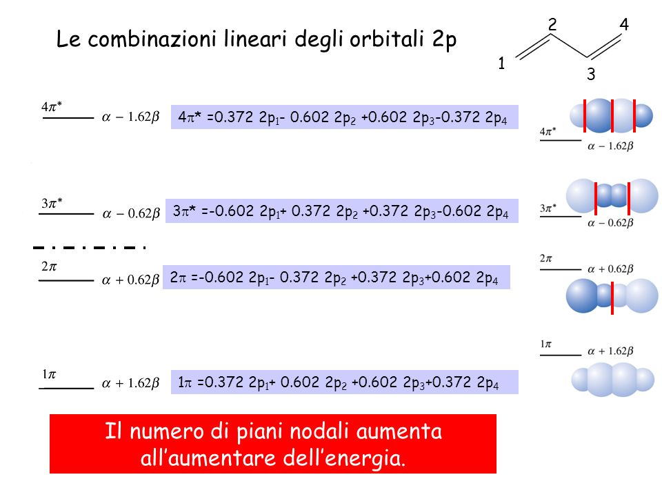 1 =0.372 2p 1 + 0.602 2p 2 +0.602 2p 3 +0.372 2p 4 2 =-0.602 2p 1 - 0.372 2p 2 +0.372 2p 3 +0.602 2p 4 3 * =-0.602 2p 1 + 0.372 2p 2 +0.372 2p 3 -0.60