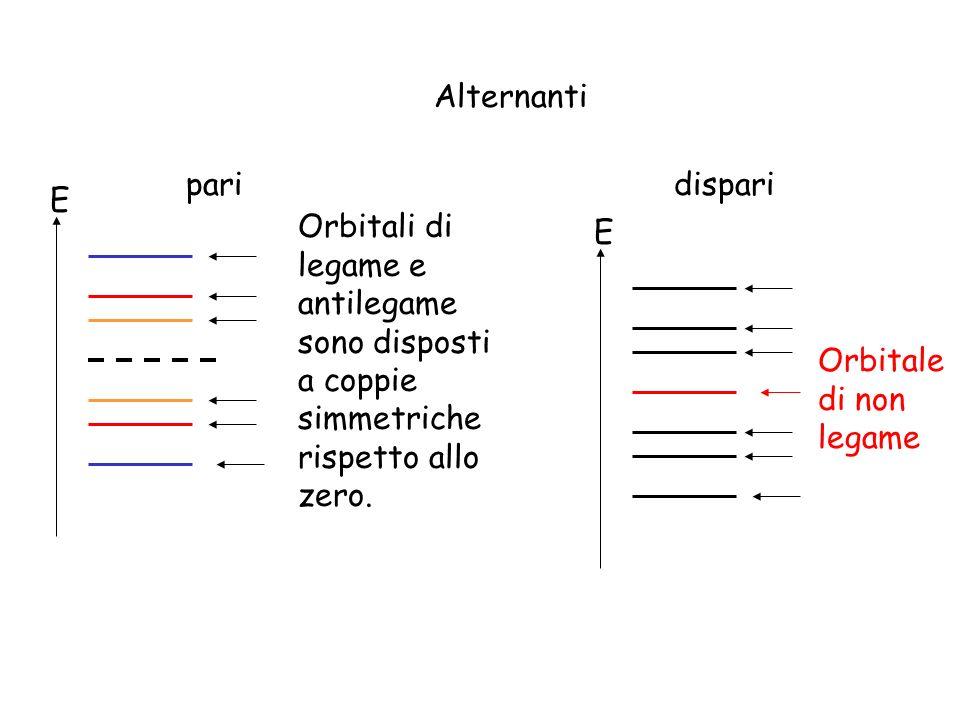 Alternanti paridispari E Orbitali di legame e antilegame sono disposti a coppie simmetriche rispetto allo zero. E Orbitale di non legame