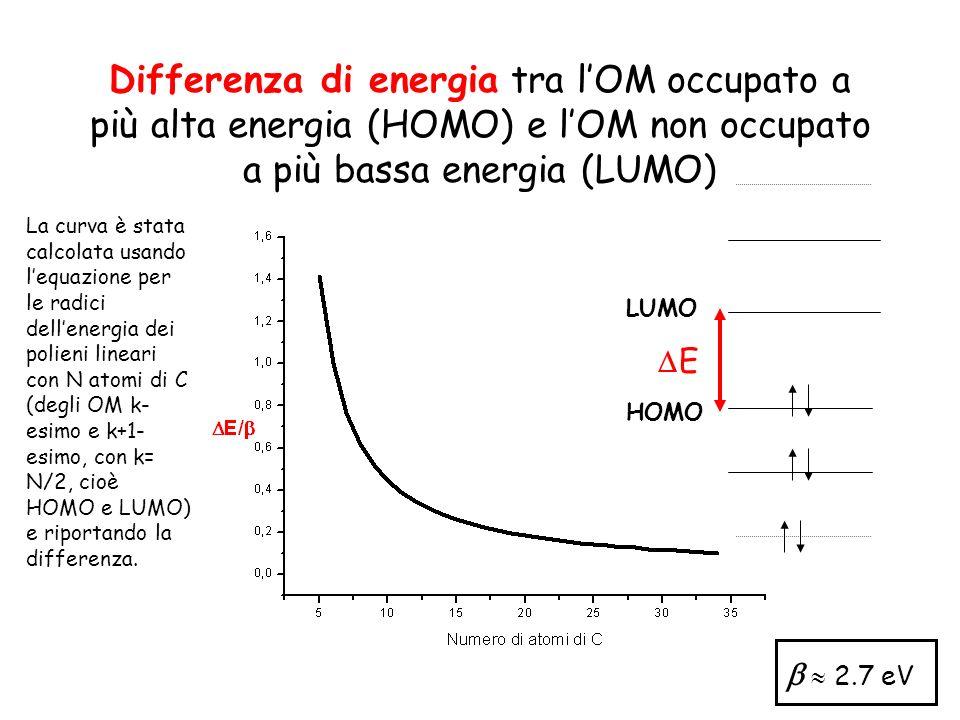 Differenza di energia tra lOM occupato a più alta energia (HOMO) e lOM non occupato a più bassa energia (LUMO) E LUMO HOMO 2.7 eV La curva è stata cal