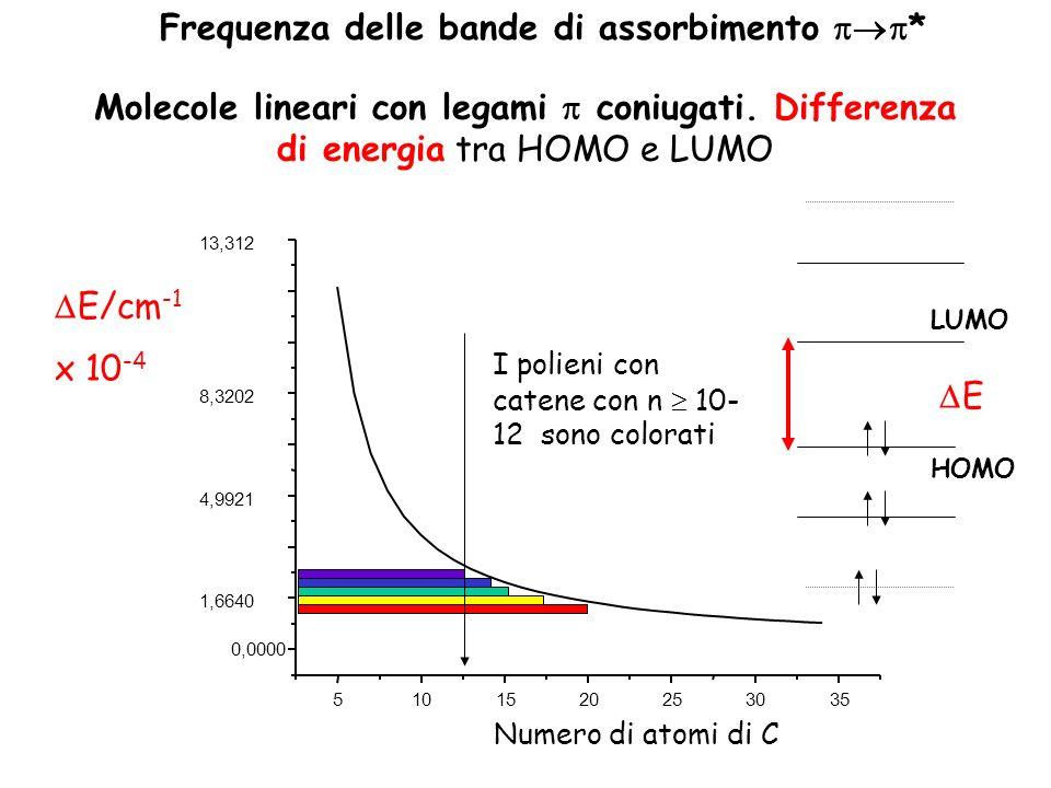 Molecole lineari con legami coniugati. Differenza di energia tra HOMO e LUMO E LUMO HOMO 35 Frequenza delle bande di assorbimento * E/cm -1 x 10 -4 51