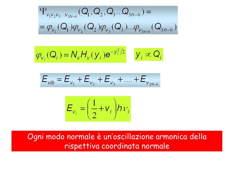 Ogni modo normale è unoscillazione armonica della rispettiva coordinata normale