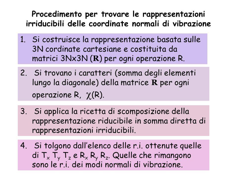 Procedimento per trovare le rappresentazioni irriducibili delle coordinate normali di vibrazione 1.Si costruisce la rappresentazione basata sulle 3N c