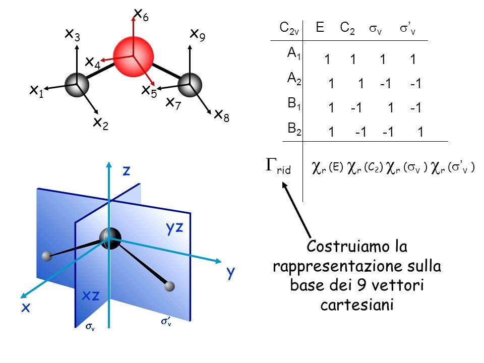 x1x1 x2x2 x4x4 x3x3 x5x5 x7x7 x6x6 x8x8 x9x9 1 1 1 -1 -1 C 2v E C 2 v v A1A1 -1 -1 B2B2 1 B1B1 A2A2 rid r (E) r (C 2 ) r ( v ) r ( v ) yz xz x z y Costruiamo la rappresentazione sulla base dei 9 vettori cartesiani