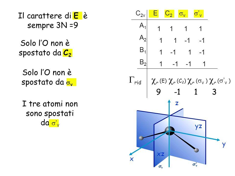 1 1 1 -1 -1 C 2v E C 2 v v A1A1 -1 -1 B2B2 1 B1B1 A2A2 rid r (E) r (C 2 ) r ( v ) r ( v ) Il carattere di E è sempre 3N =9 9 Solo lO non è spostato da C 2 Solo lO non è spostato da v 1 I tre atomi non sono spostati da v yz xz x z y 3