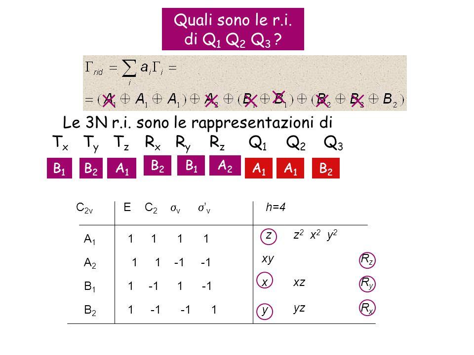 Quali sono le r.i. di Q 1 Q 2 Q 3 ? Le 3N r.i. sono le rappresentazioni di T x T y T z R x R y R z Q 1 Q 2 Q 3 RzRz RyRy RxRx C 2v E C 2 v v 1 1 A1A1