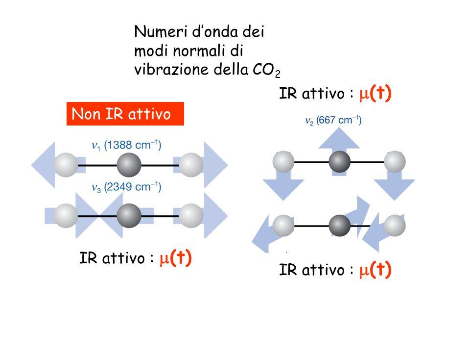 Numeri donda dei modi normali di vibrazione della CO 2 IR attivo : (t) Non IR attivo