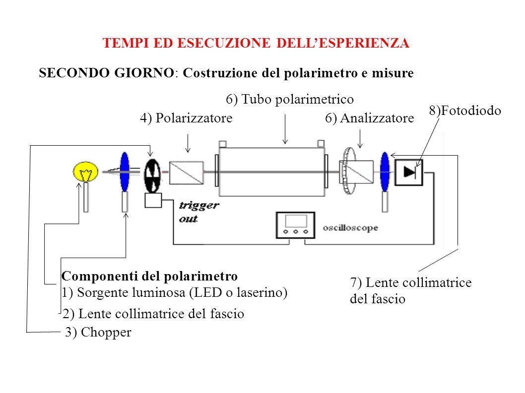 TEMPI ED ESECUZIONE DELLESPERIENZA SECONDO GIORNO: Costruzione del polarimetro e misure Componenti del polarimetro 1) Sorgente luminosa (LED o laserin