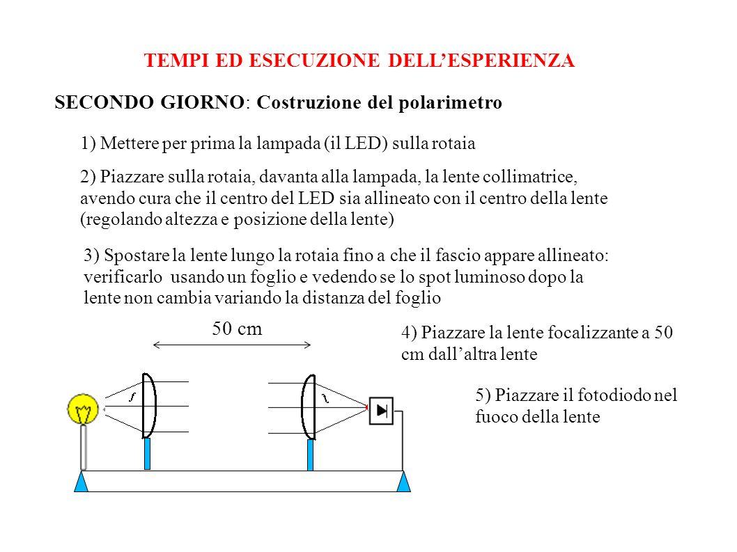 2) Piazzare sulla rotaia, davanta alla lampada, la lente collimatrice, avendo cura che il centro del LED sia allineato con il centro della lente (rego