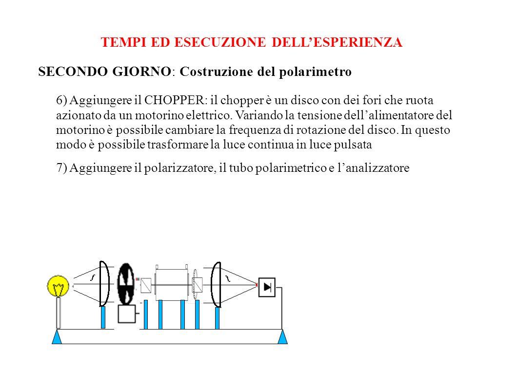 TEMPI ED ESECUZIONE DELLESPERIENZA SECONDO GIORNO: Costruzione del polarimetro 6) Aggiungere il CHOPPER: il chopper è un disco con dei fori che ruota