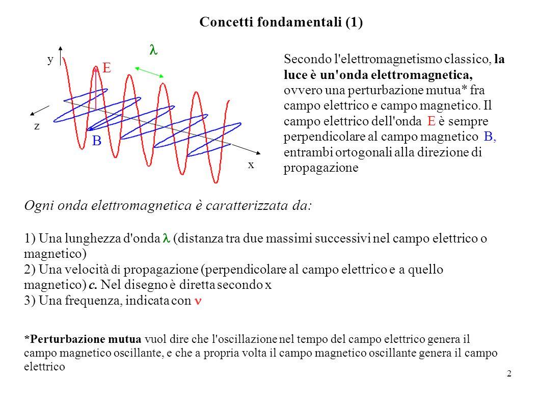 2 E B x y z Concetti fondamentali (1) Secondo l'elettromagnetismo classico, la luce è un'onda elettromagnetica, ovvero una perturbazione mutua* fra ca