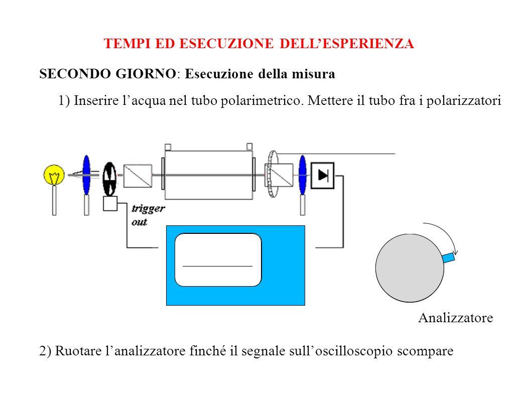 TEMPI ED ESECUZIONE DELLESPERIENZA SECONDO GIORNO: Esecuzione della misura 1) Inserire lacqua nel tubo polarimetrico. Mettere il tubo fra i polarizzat