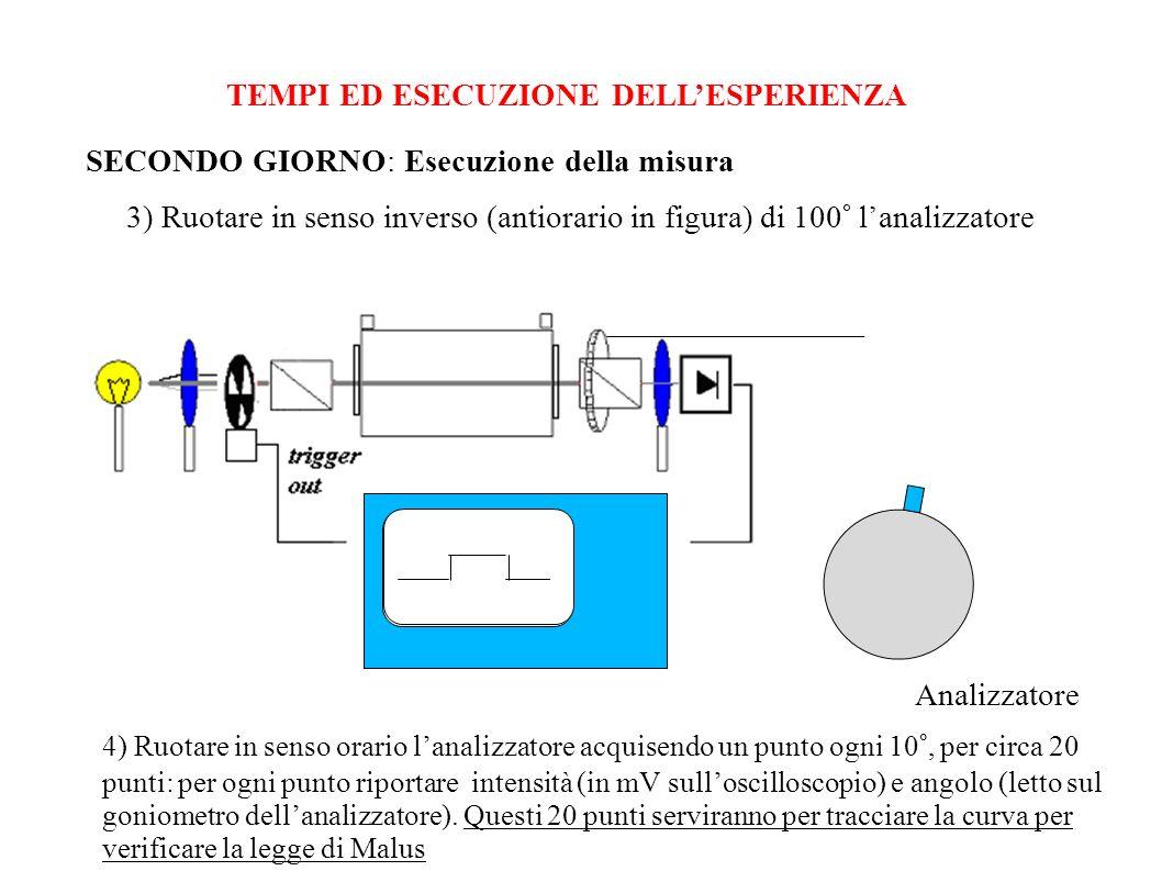 TEMPI ED ESECUZIONE DELLESPERIENZA SECONDO GIORNO: Esecuzione della misura 3) Ruotare in senso inverso (antiorario in figura) di 100° lanalizzatore An