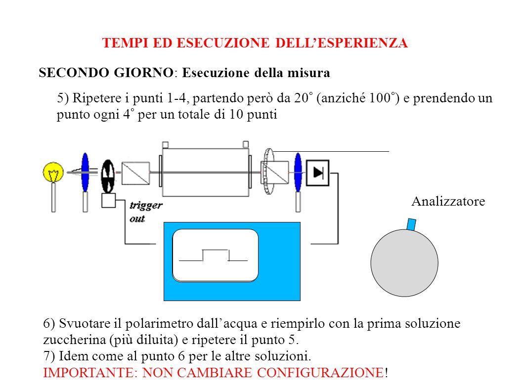 TEMPI ED ESECUZIONE DELLESPERIENZA SECONDO GIORNO: Esecuzione della misura 5) Ripetere i punti 1-4, partendo però da 20° (anziché 100°) e prendendo un
