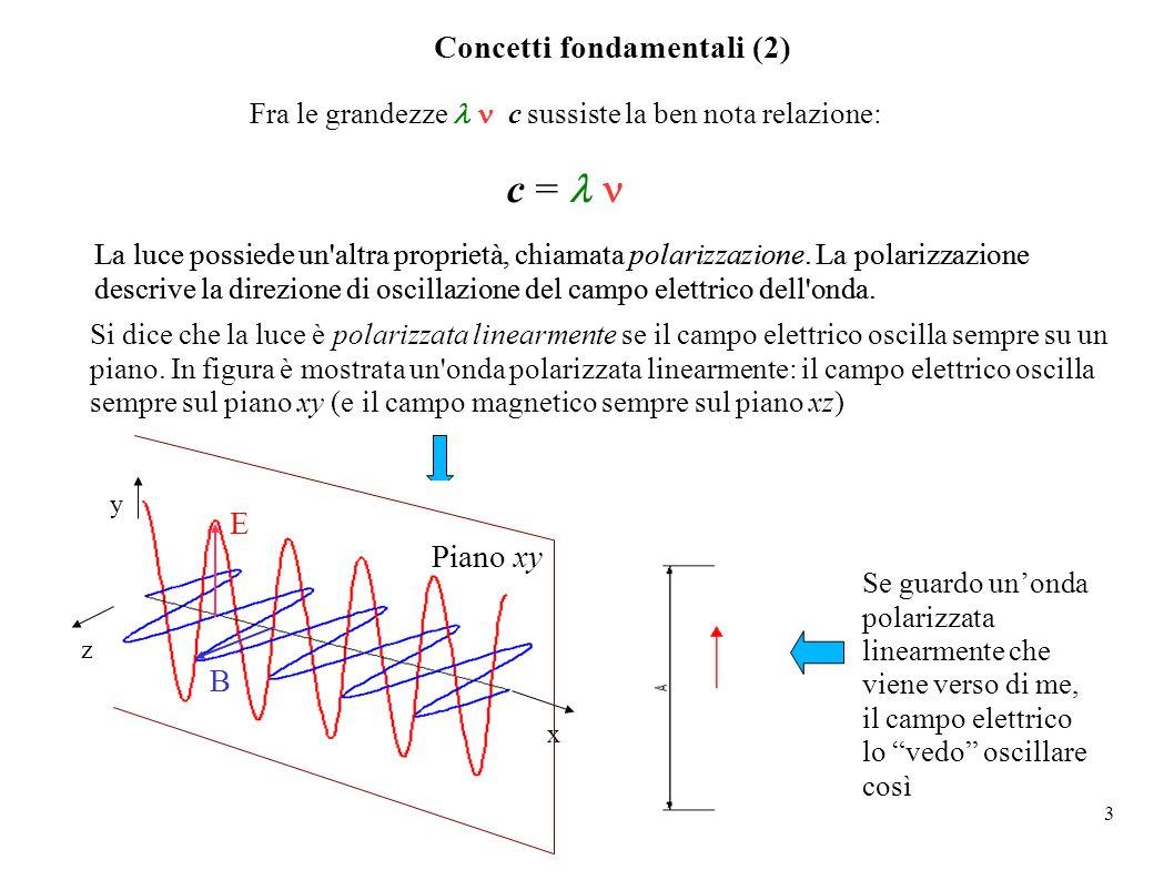 3 Concetti fondamentali (2) Fra le grandezze c sussiste la ben nota relazione: c = La luce possiede un'altra proprietà, chiamata polarizzazione. La po