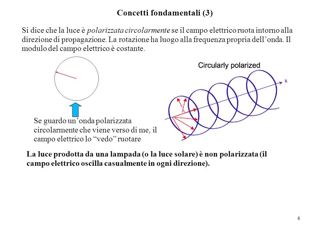 4 Concetti fondamentali (3) Si dice che la luce è polarizzata circolarmente se il campo elettrico ruota intorno alla direzione di propagazione. La rot