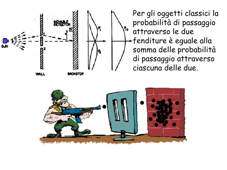 Per gli oggetti classici la probabilità di passaggio attraverso le due fenditure è eguale alla somma delle probabilità di passaggio attraverso ciascun