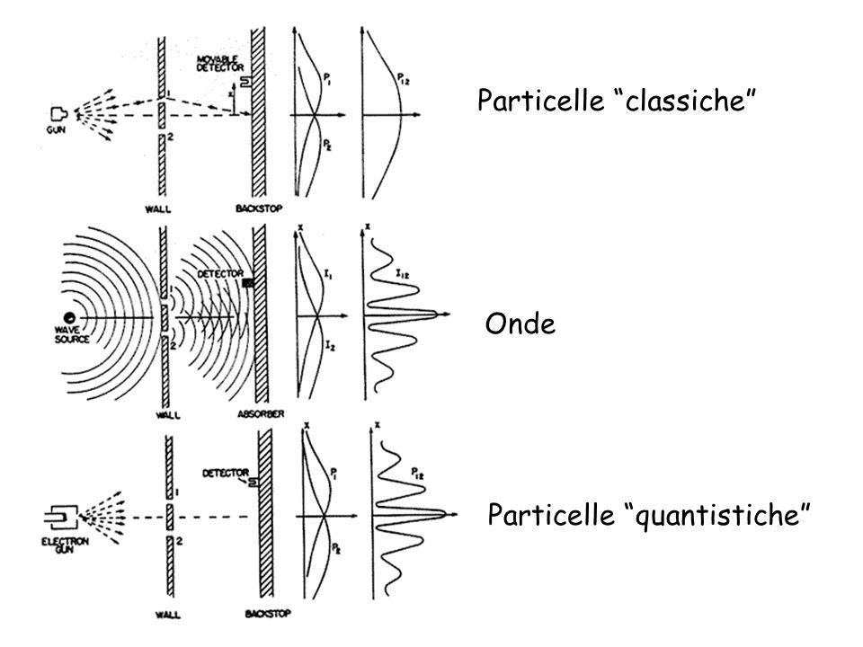 Particelle classiche Particelle quantistiche Onde