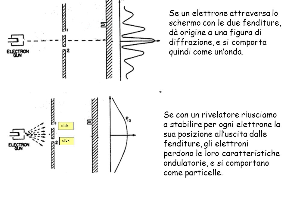 click Se un elettrone attraversa lo schermo con le due fenditure, dà origine a una figura di diffrazione, e si comporta quindi come unonda. Se con un
