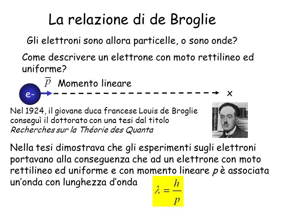 La relazione di de Broglie Gli elettroni sono allora particelle, o sono onde? Come descrivere un elettrone con moto rettilineo ed uniforme? e- Momento