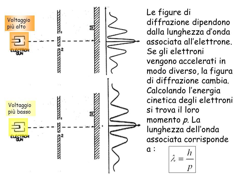Voltaggio più basso Le figure di diffrazione dipendono dalla lunghezza donda associata allelettrone. Se gli elettroni vengono accelerati in modo diver