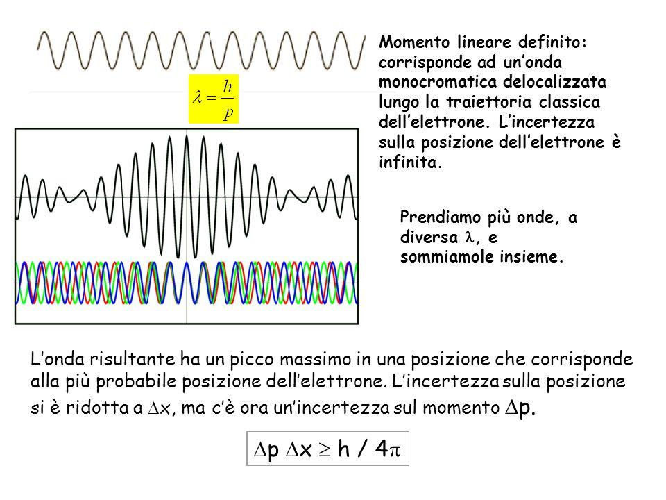 Momento lineare definito: corrisponde ad unonda monocromatica delocalizzata lungo la traiettoria classica dellelettrone. Lincertezza sulla posizione d