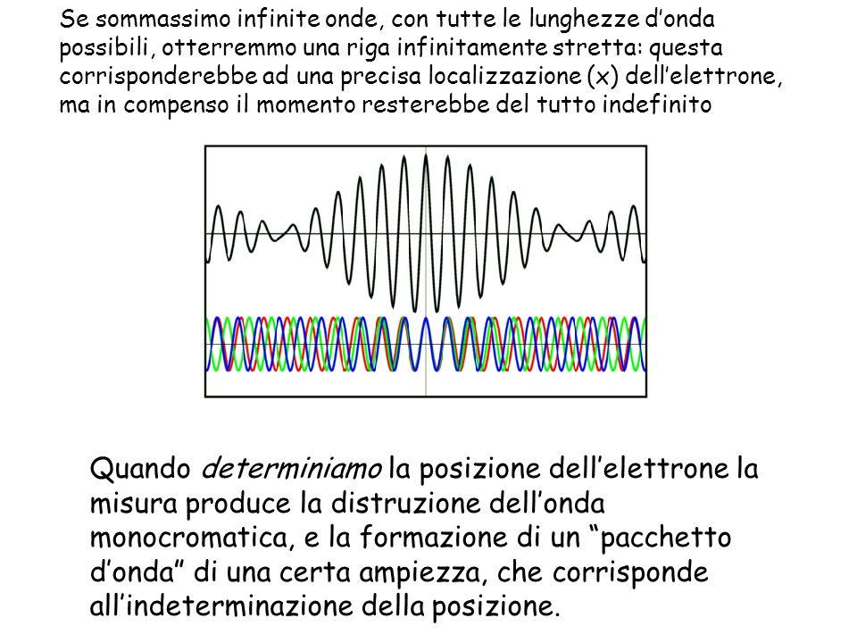 Se sommassimo infinite onde, con tutte le lunghezze donda possibili, otterremmo una riga infinitamente stretta: questa corrisponderebbe ad una precisa