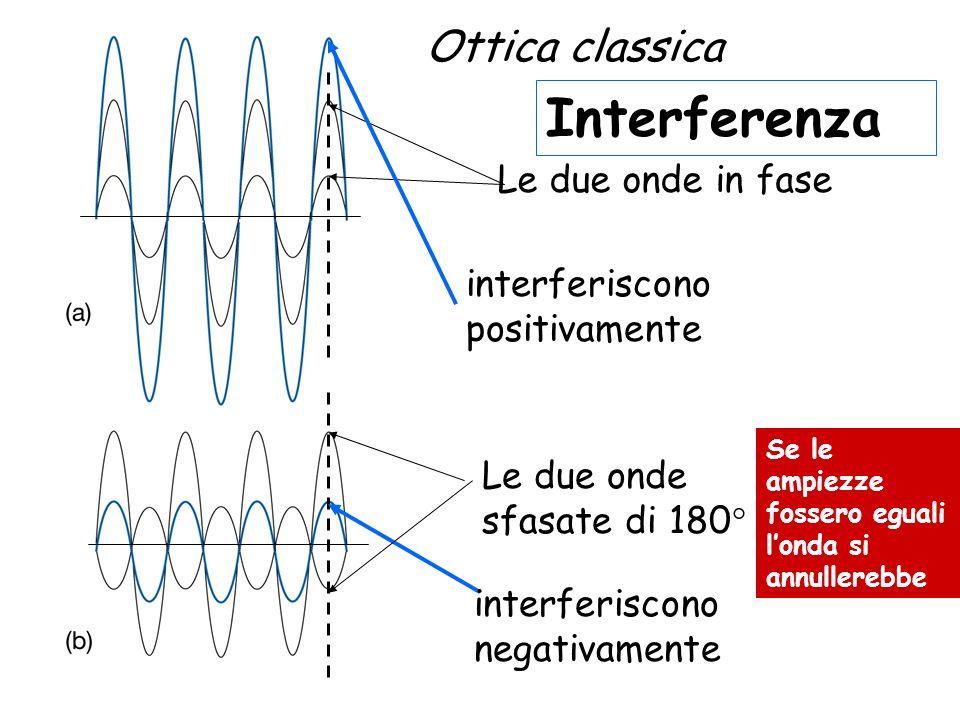 Interferenza interferiscono positivamente Le due onde in fase interferiscono negativamente Le due onde sfasate di 180° Ottica classica Se le ampiezze