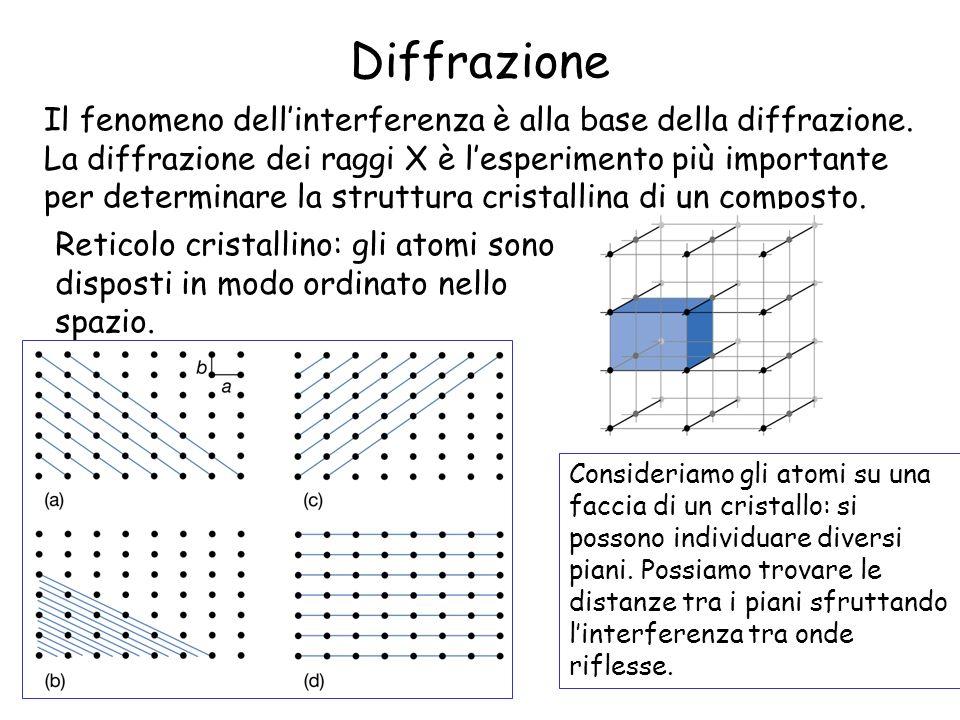 Diffrazione Il fenomeno dellinterferenza è alla base della diffrazione. La diffrazione dei raggi X è lesperimento più importante per determinare la st