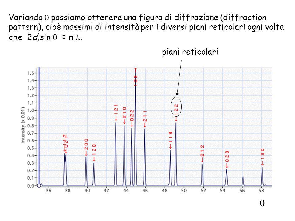 Variando possiamo ottenere una figura di diffrazione (diffraction pattern), cioè massimi di intensità per i diversi piani reticolari ogni volta che 2d