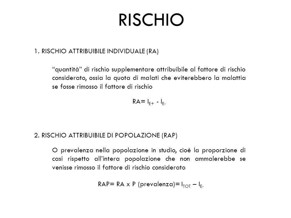 RISCHIO 1. RISCHIO ATTRIBUIBILE INDIVIDUALE (RA) quantità di rischio supplementare attribuibile al fattore di rischio considerato, ossia la quota di m