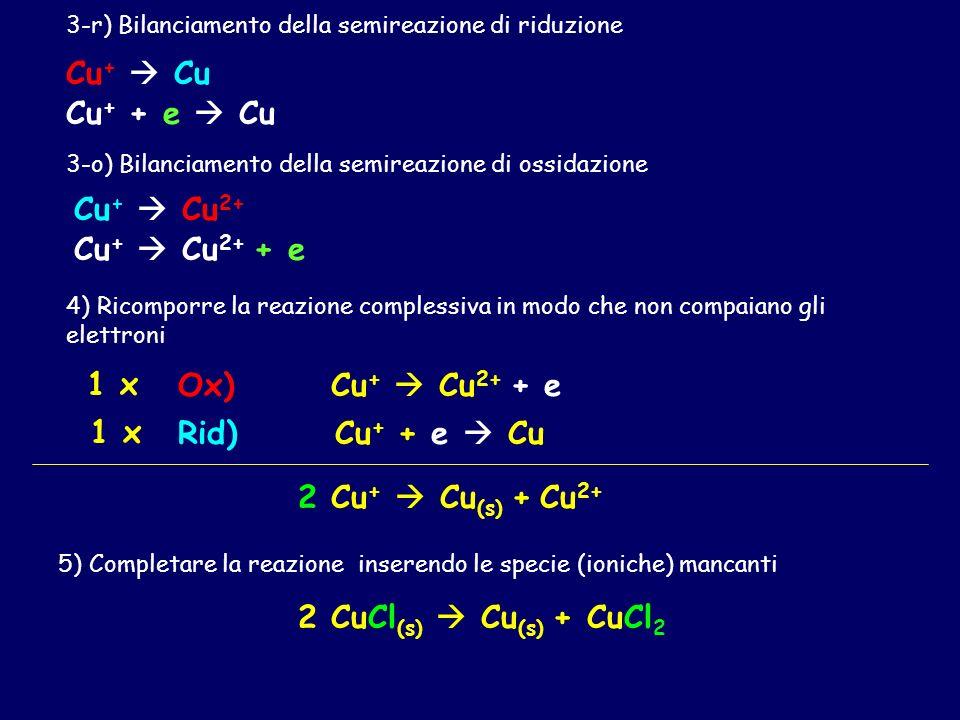 Cu + Cu (s) + Cu 2+ 1) Individuare le specie che cambiano numero di ossidazione 12 Aumenta - ossidazione 1 0 Diminuisce riduzione 2) Separare le due s