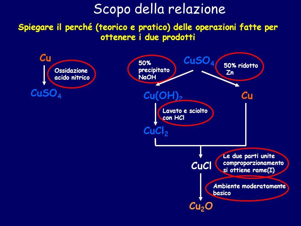 Scopo della relazione Spiegare il perché (teorico e pratico) delle operazioni fatte per ottenere i due prodotti Cu Ossidazione acido nitrico CuSO 4 50% ridotto Zn Cu 50% precipitato NaOH Cu(OH) 2 CuCl 2 Lavato e sciolto con HCl Le due parti unite comproporzionamento si ottiene rame(I) CuCl Ambiente moderatamente basico Cu 2 O CuSO 4