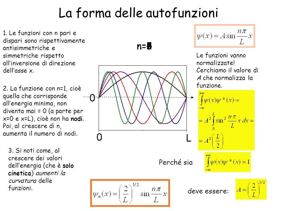 La forma delle autofunzioni n=1 n=2n=3n=4 n=5 1. Le funzioni con n pari e dispari sono rispettivamente antisimmetriche e simmetriche rispetto allinver