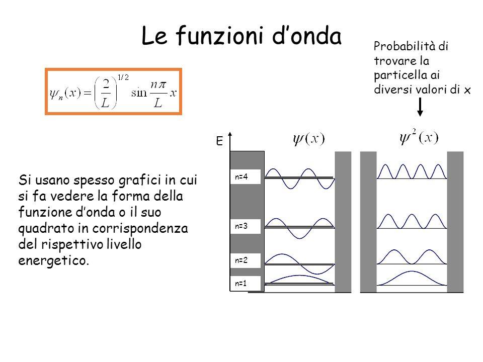 Le funzioni donda Si usano spesso grafici in cui si fa vedere la forma della funzione donda o il suo quadrato in corrispondenza del rispettivo livello