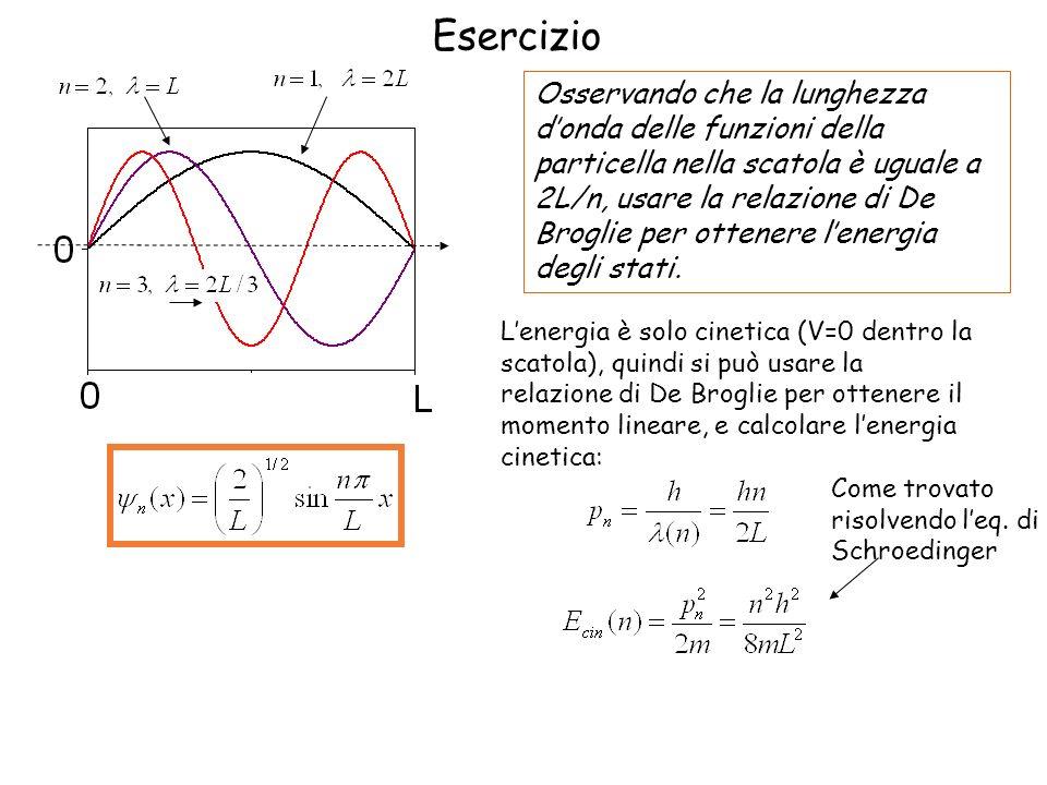 Esercizio Osservando che la lunghezza donda delle funzioni della particella nella scatola è uguale a 2L/n, usare la relazione di De Broglie per ottene