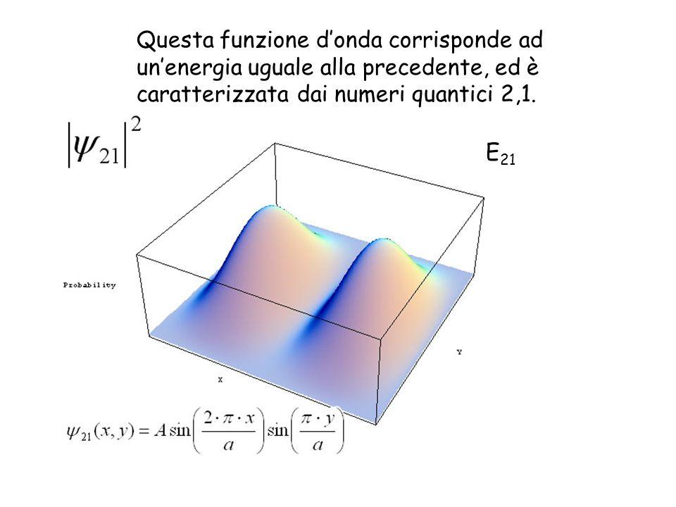 Questa funzione donda corrisponde ad unenergia uguale alla precedente, ed è caratterizzata dai numeri quantici 2,1. E 21
