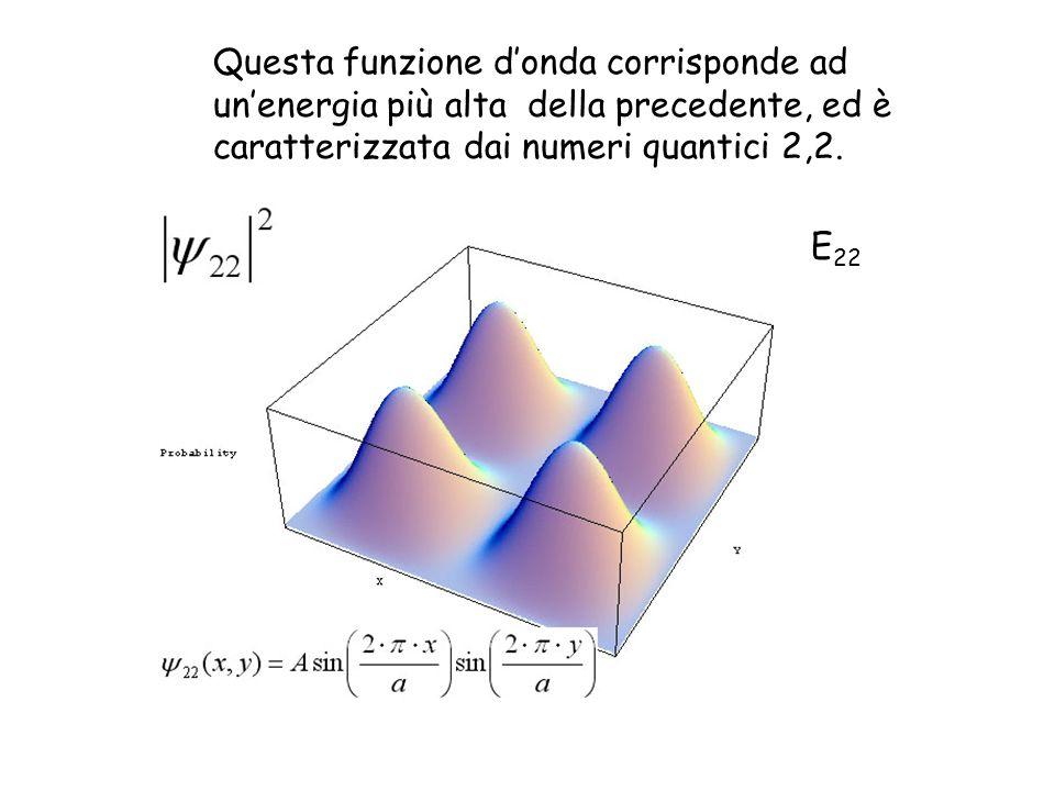 Questa funzione donda corrisponde ad unenergia più alta della precedente, ed è caratterizzata dai numeri quantici 2,2. E 22