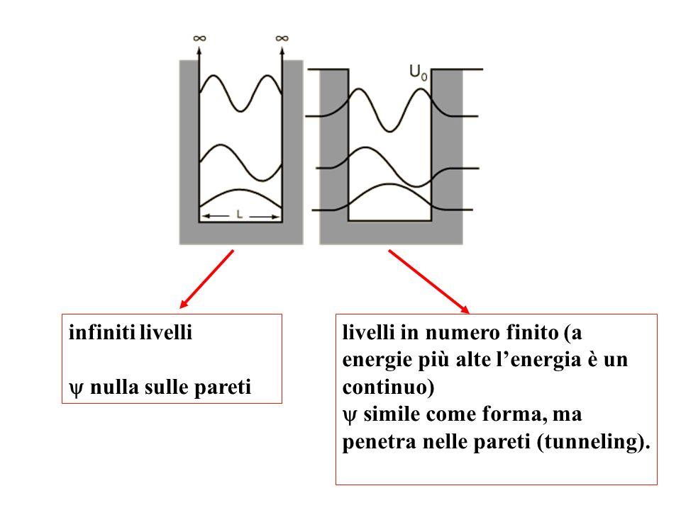 infiniti livelli nulla sulle pareti livelli in numero finito (a energie più alte lenergia è un continuo) simile come forma, ma penetra nelle pareti (t
