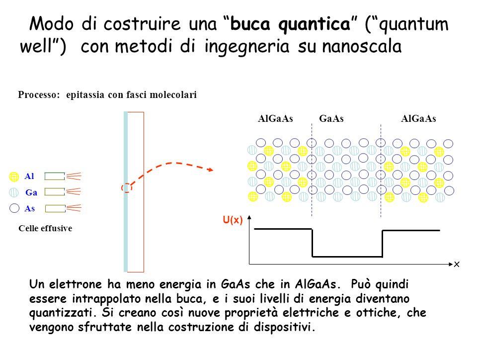 Modo di costruire una buca quantica (quantum well) con metodi di ingegneria su nanoscala AlGaAs GaAs AlGaAs U(x) x Al As Ga Un elettrone ha meno energ