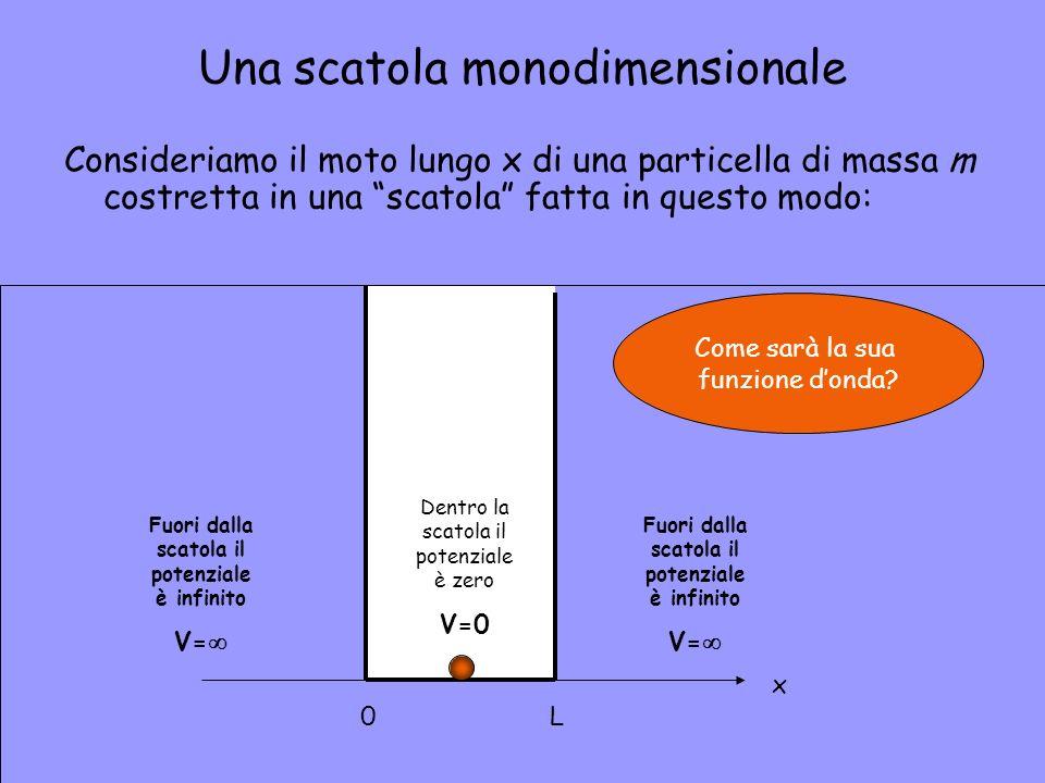 Una scatola monodimensionale Consideriamo il moto lungo x di una particella di massa m costretta in una scatola fatta in questo modo: Dentro la scatol