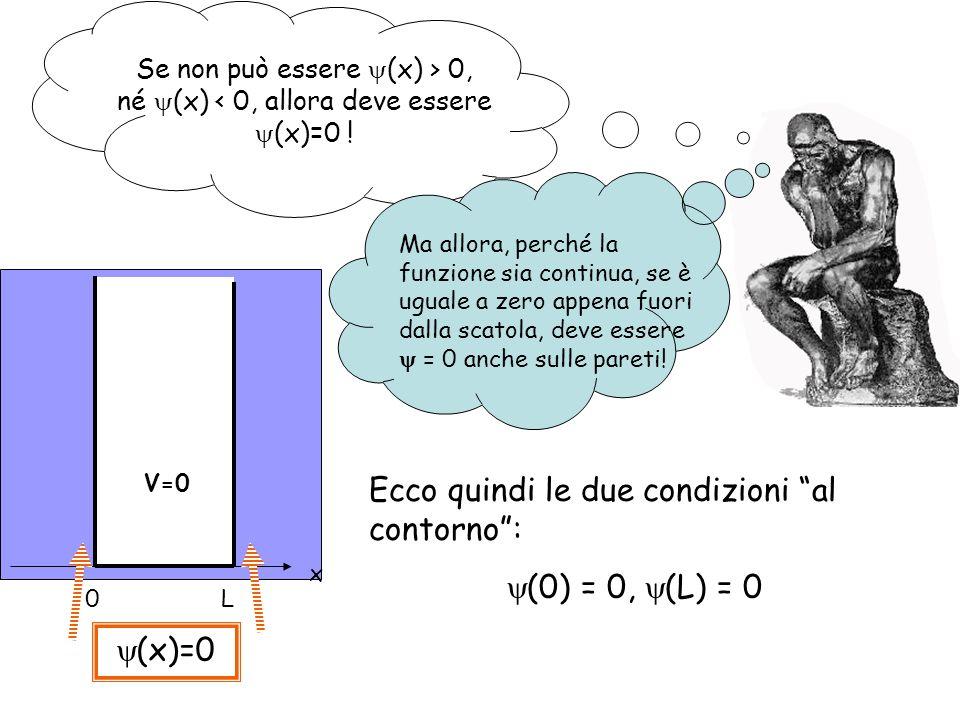 Leffetto delle condizioni al contorno (0) = 0 (L) = 0 Quindi deve essere B=0 solo se k L = n con n = 1,2,...