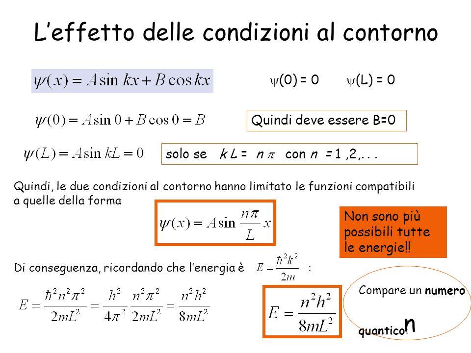 Leffetto delle condizioni al contorno (0) = 0 (L) = 0 Quindi deve essere B=0 solo se k L = n con n = 1,2,... Quindi, le due condizioni al contorno han