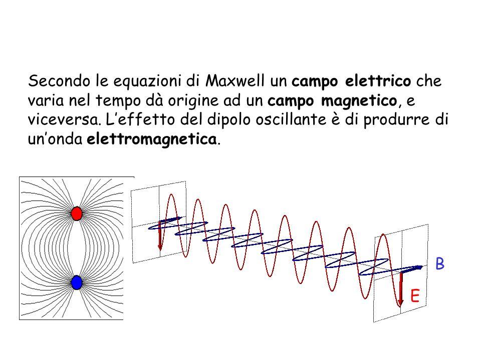 Secondo le equazioni di Maxwell un campo elettrico che varia nel tempo dà origine ad un campo magnetico, e viceversa. Leffetto del dipolo oscillante è