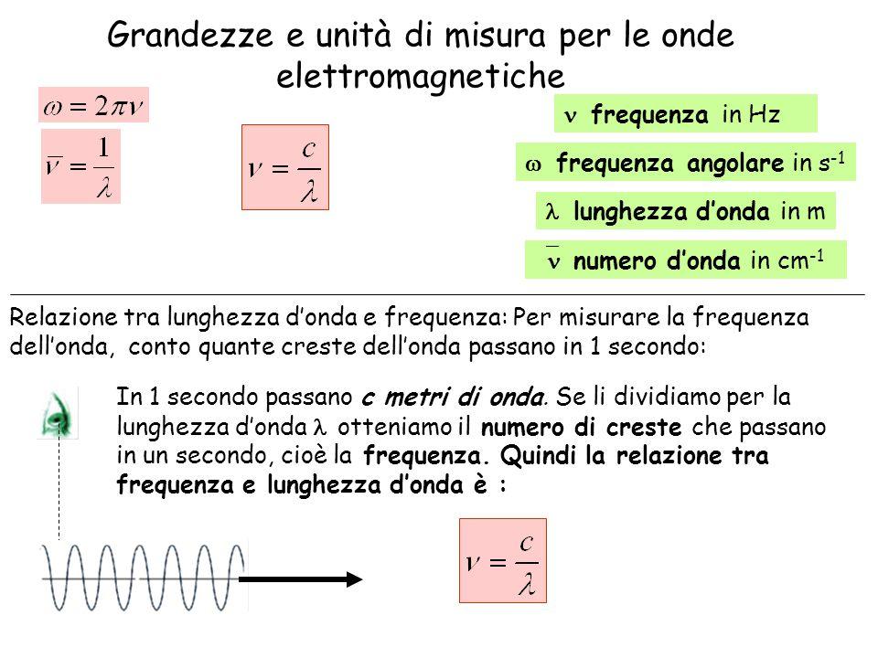 Grandezze e unità di misura per le onde elettromagnetiche frequenza in Hz frequenza angolare in s -1 lunghezza donda in m numero donda in cm -1 In 1 s