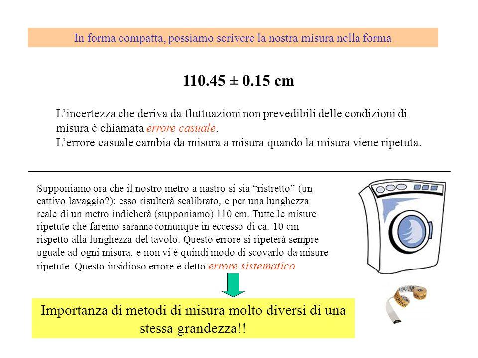 In forma compatta, possiamo scrivere la nostra misura nella forma 110.45 ± 0.15 cm Lincertezza che deriva da fluttuazioni non prevedibili delle condiz